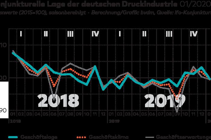 BVDM-Konjunkturtelegramm für Januar 2020