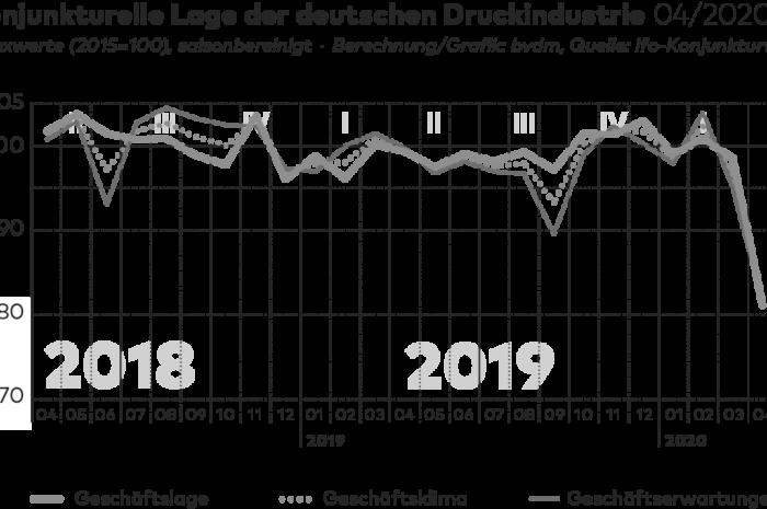 Geschäftsklimaindex stürzt auf Zehnjahrestief