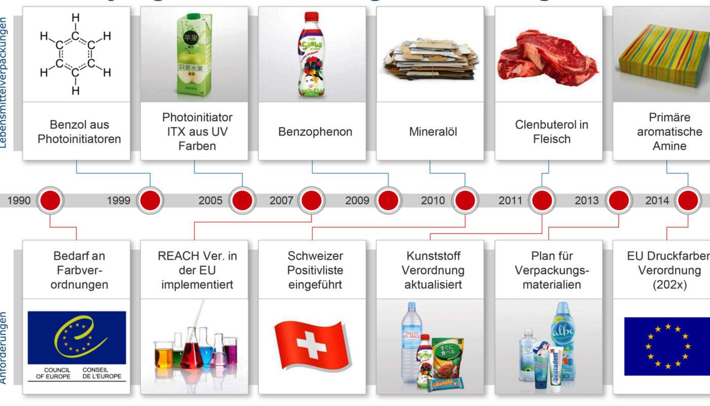 Nachgewiesene Chemikalien in Lebensmitteln und Meilensteine des Inkrafttretens regulierender Verordnungen. (Quelle: Siegwerk Druckfarben)