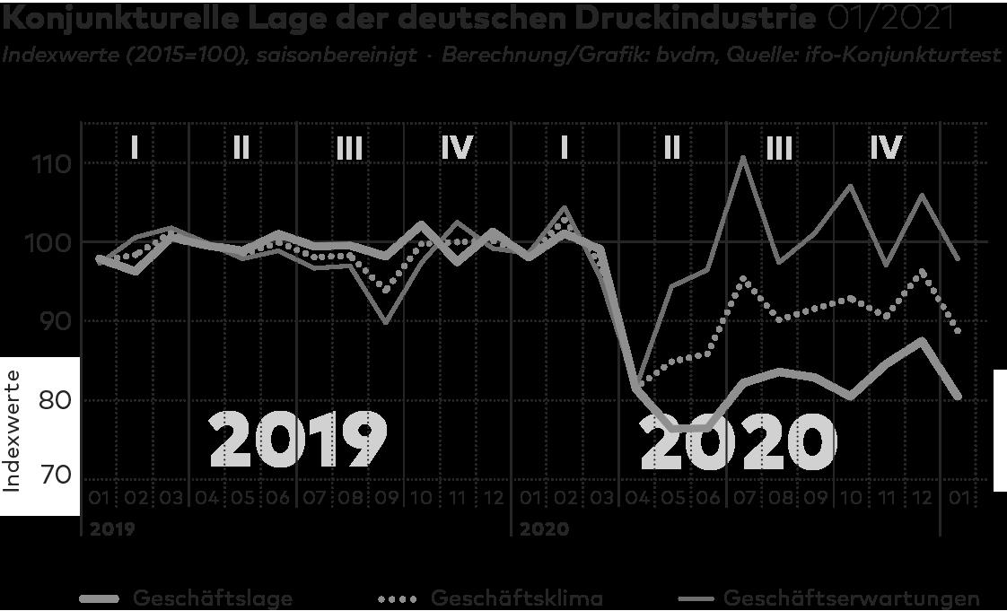 BVDM-Konjunkturtelegramm für Januar 2021
